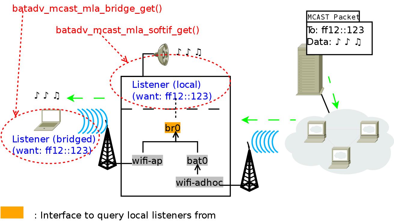 Multicast-optimizations-bridges - batman-adv - Open Mesh
