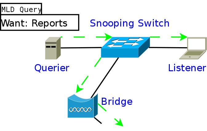 Multicast-optimizations-report-suppresion - batman-adv - Open Mesh