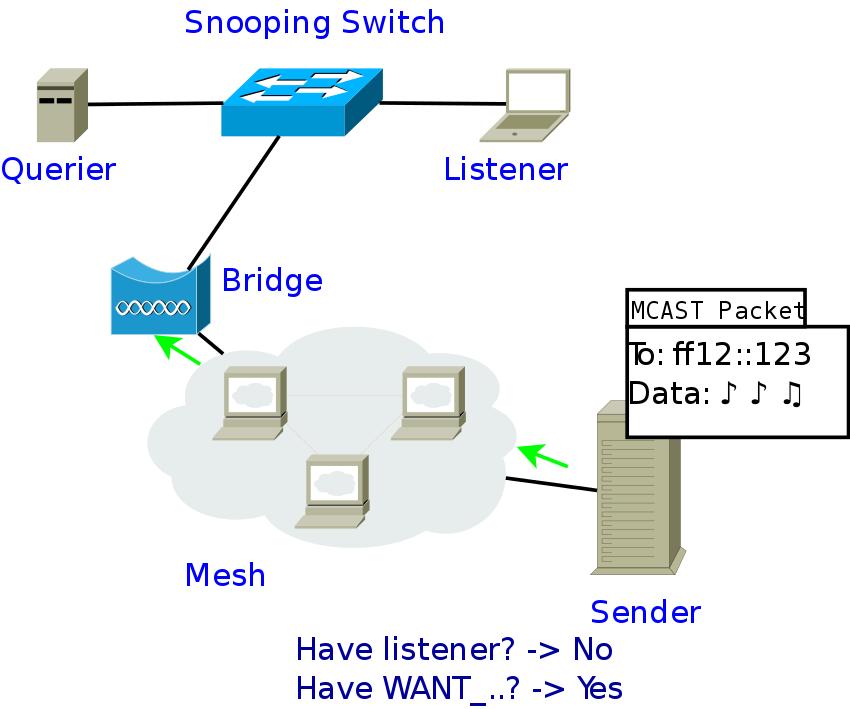 Multicast-optimizations-report-suppresion - batman-adv