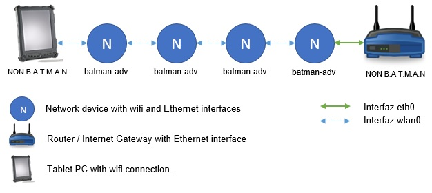 Support #197: Connect non-batman device to a wireless mesh network