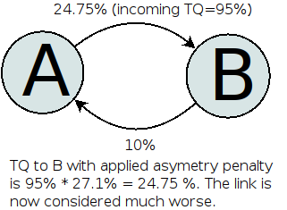 Asymetry situation with applied asymetry penalty