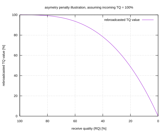 graph for asymetry penalty