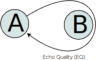 Echo Link Quality (EQ)