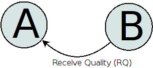 Receive Quality (RQ)