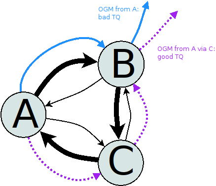 TQ propagation - different paths for the OGM
